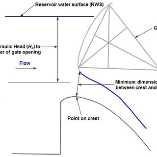 (PDF) Hydraulic and structural considerations of dam's