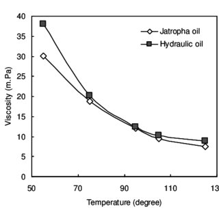 Flash temperature parameter for Jatropha and hydraulic oil