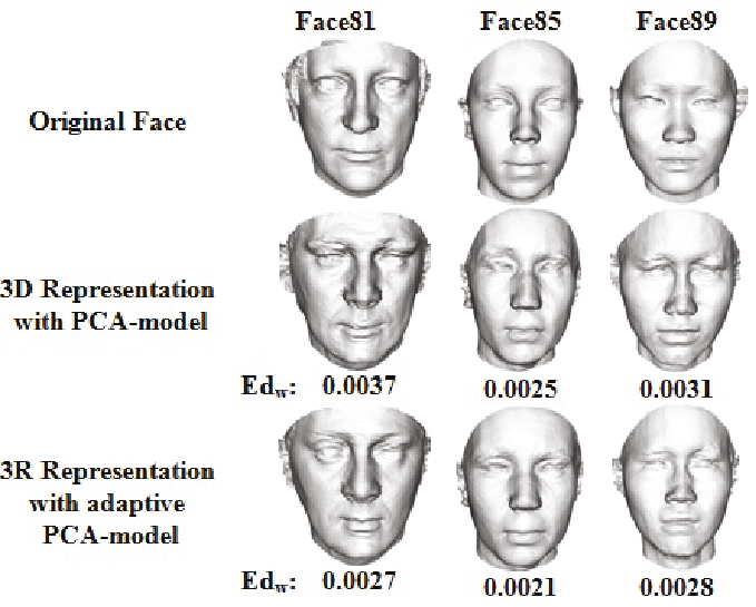 Visual comparison of represented 3D face shapes using the