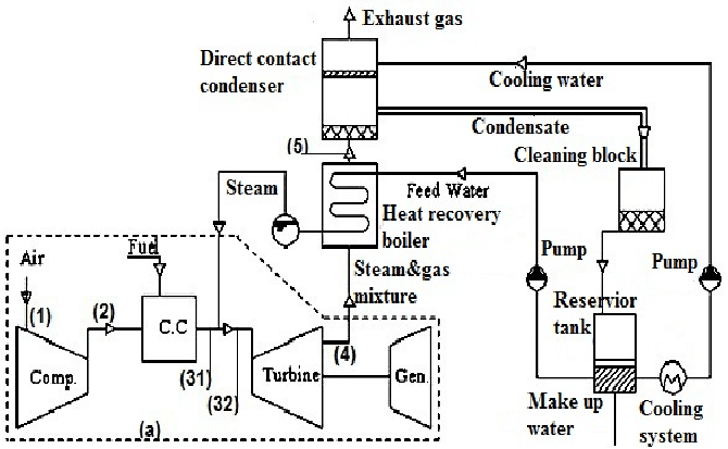 Schematic diagram of the closed steam injection gas