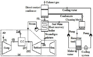 Schematic diagram of the closed steam injection gas turbine in this study | Download Scientific