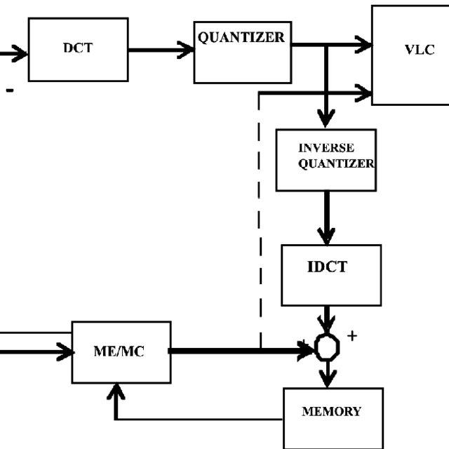 Block diagram of H.263 coder Where, DCT