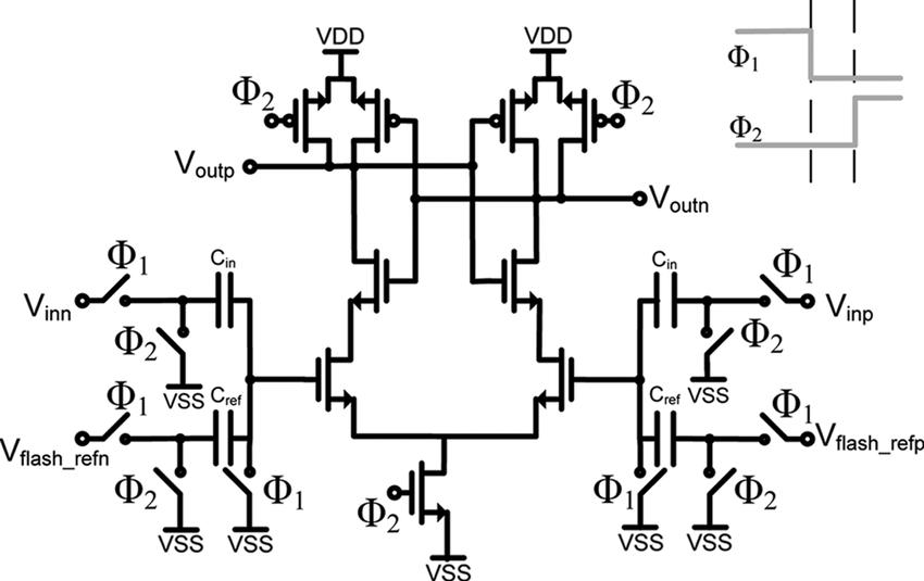 Dynamic comparator used in 1.5-bit Flash sub-ADC