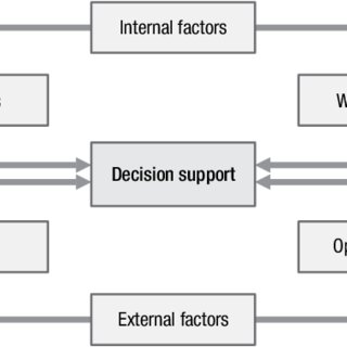 (PDF) Creating strategies from tows matrix for strategic