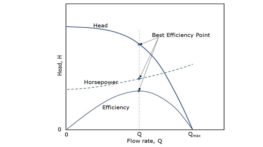 2: Typical centrifugal pump performance curves at constant