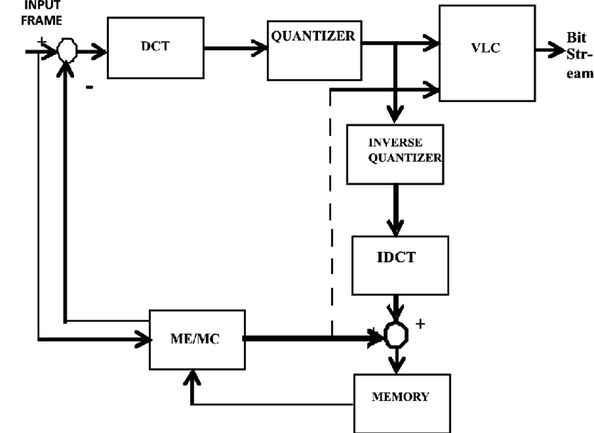 Block diagram of H.263 coder Where, DCT