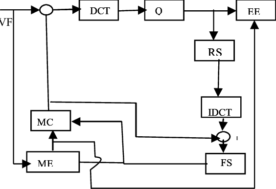 Block Diagram of H.263 Coder