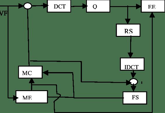 Block Diagram of H.263 Coder