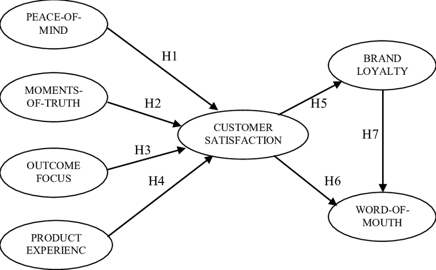 Conceptual framework linking EXQ dimension to customer