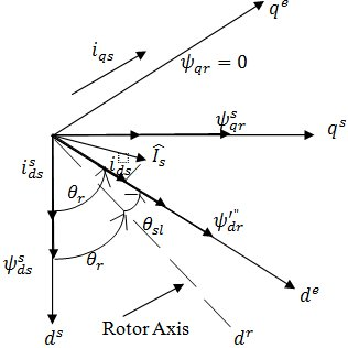 (PDF) Sliding Mode Control of Induction Motor used in Traction