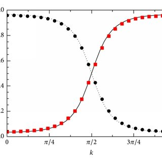 Momentum distribution functions of the conduction and f