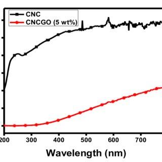 SEM surface image a) CNC Film b) CNCGO (5wt %) film, Cross