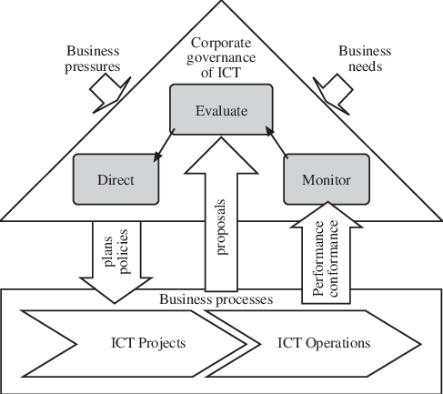 evaluate-direct-monitor cycle model of IT Governance. (ISO