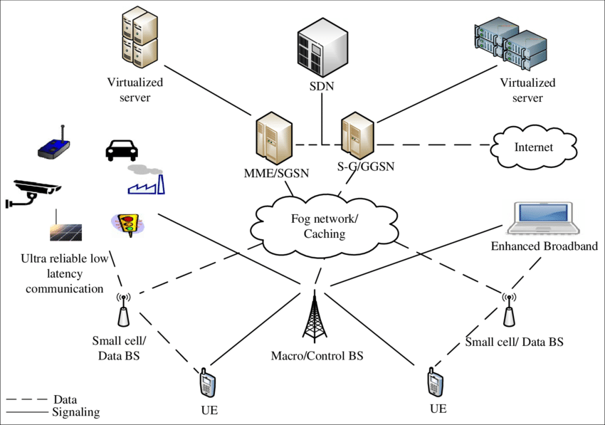 A candidate architecture for 5G cellular network [8
