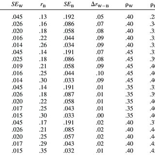 (PDF) Differential Validity for Cognitive Ability Tests in