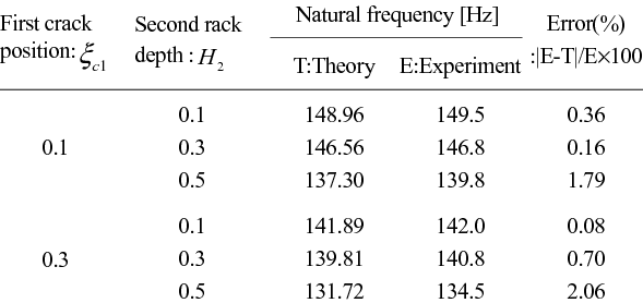 Natural frequency of a simply supported beam with the