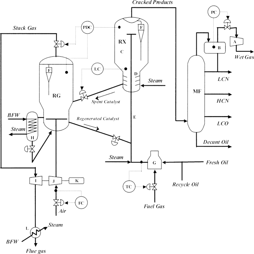 A schematic diagram of a typical FCC process: (RX) reactor