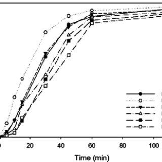 (PDF) Hydroxypropyl methylcellulose-graft-poly(ethyl