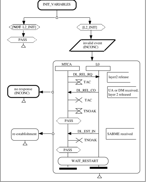 small resolution of hypermsc representation of the preamble pr0001