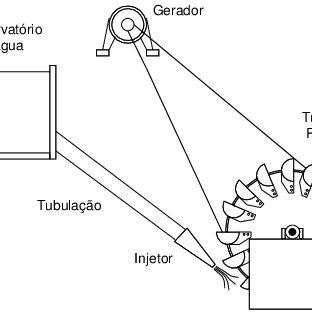Esquema simplificado de uma micro-hidrelétrica com turbina