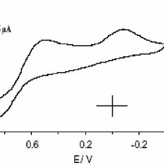 Cyclic voltammogram of 5 mM 1-bromopyrrolidin-2,5-dione in