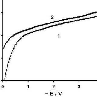 Table Log i I: vs. Results E plot for of electro;ytic the