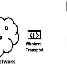 Basic components of sensor node in a Wireless Sensor
