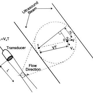 (PDF) Derivation of Correlation Coefficient Formula for