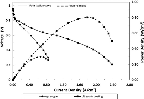 e PEM fuel cell performance comparison of Nafion and