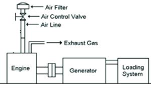 Schematic diagram of Electric generator set | Download