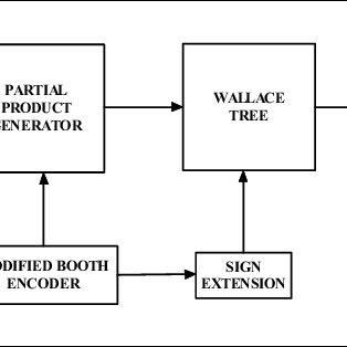 (PDF) FPGA implementation of a digital FM modem