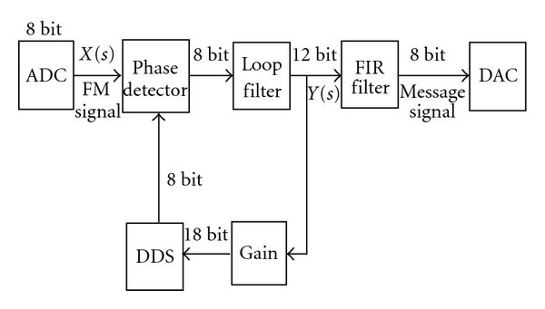 Block diagram of digital FM demodulator circuit