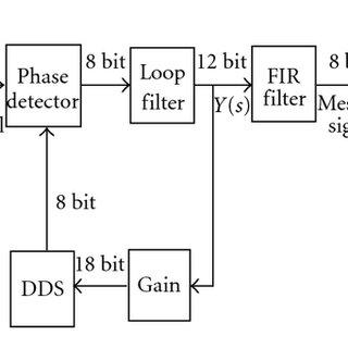 Block diagram of digital FM demodulator circuit