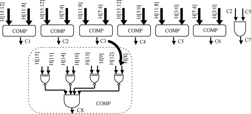 Block diagram of the Partial Product Generator Unit
