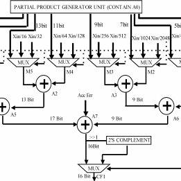 (PDF) An Efficient Constant Multiplier Architecture Based