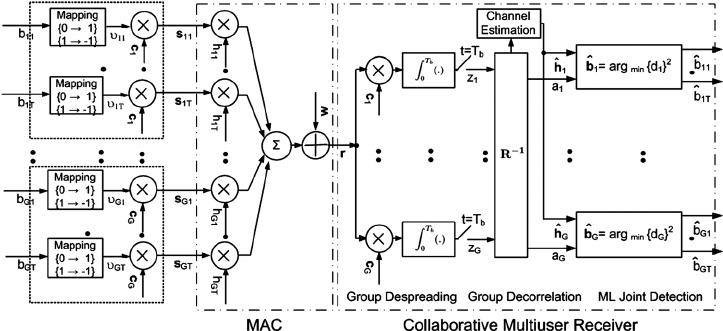 Proposed collaborative CDMA system block diagram √ (1 / N