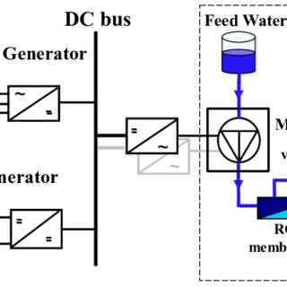 Block diagram of a vertical multi-stage centrifugal pump