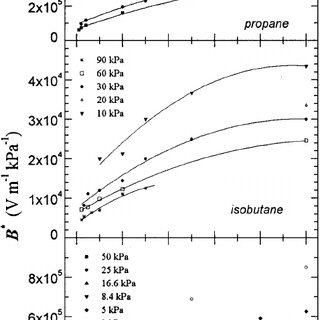 A dependence of the pressure dependent coefficient B * on