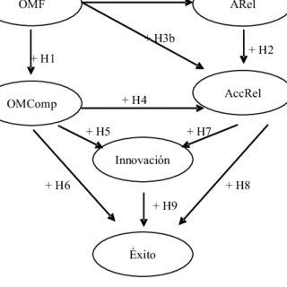 (PDF) La orientación al mercado y el enfoque relacional