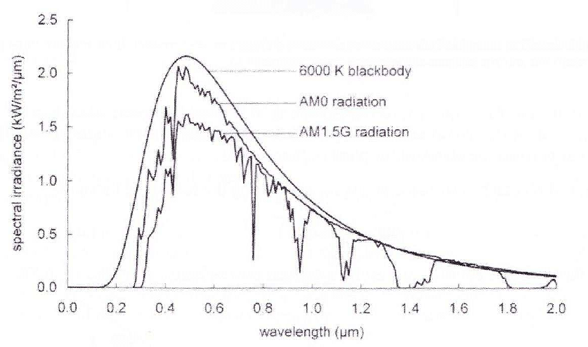 Spectral irradiance from a black body at 6000 K, the sun's
