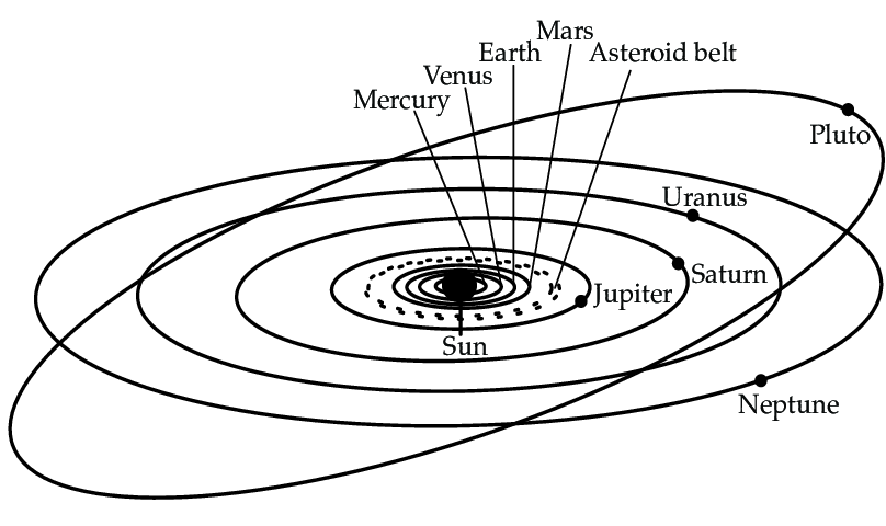 Schematic overview of the Solar System (not on linear