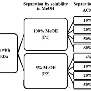 Separation scheme for the crude extracts using