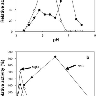 Effect of pH, ionic strength and ions on salmon g-type