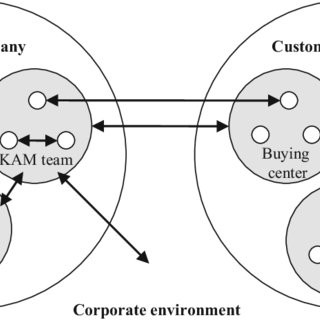 (PDF) Internal Implementation of Business Relationship