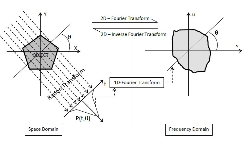 A schematic explaining the methods of a) Abel inversion