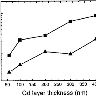 Diffusion coefficients as a function of film thickness for