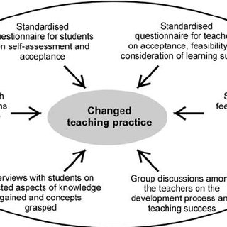 Participatory Action Research within chemical education