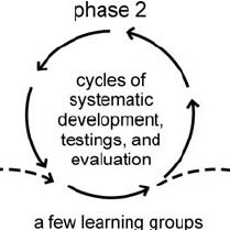 (PDF) Participatory Action Research in chemical education.