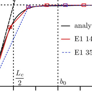 Finite elements with higher order shape functions have