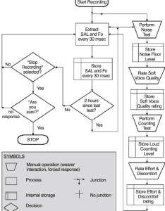 simplified flowchart of the dosimeter software showing sequence wearer interactions with also rh researchgate